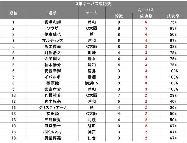J1第3節『パス成功数&キーパス成功数』TOP20 - Evolving Data Labo ...